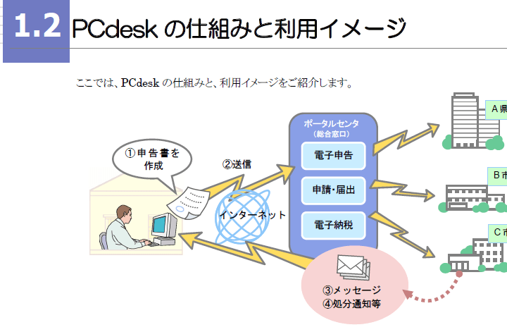eltax_pc環境チェックの画像