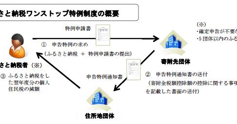 h28_ワンストップ税制の画像