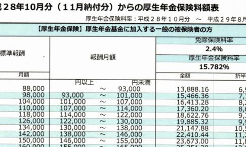 h2810_厚生年金保険料額表