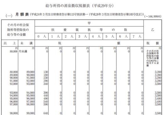 h29_源泉徴収税額表(月額表)_(一)の画像