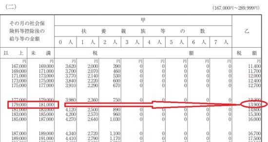 h29_源泉徴収税額表(月額表)_(二)の画像
