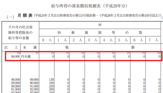 h29_源泉徴収税額表(月額表)_(一)の画像2