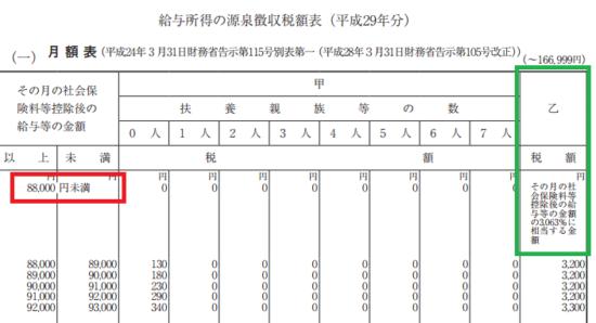 h29_源泉徴収税額表(月額表)_(一)の画像3