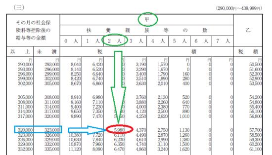 h29_源泉徴収税額表(月額表)_(三)の画像