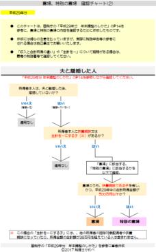 平成29年分-寡婦等の確認チャート(2)