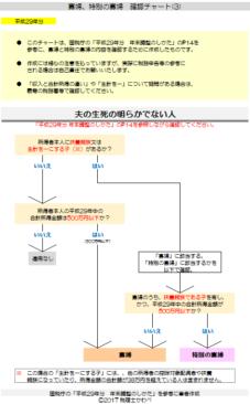 平成29年分-寡婦等の確認チャート(3)