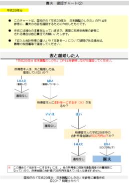 平成29年分-寡夫の確認チャート(2)