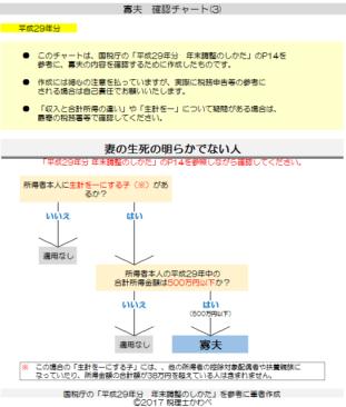 平成29年分-寡夫の確認チャート(3)