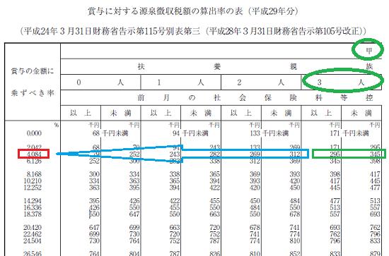平成29年分-賞与に対する源泉徴収税額の算出例1の画像