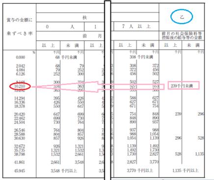 平成29年分-賞与に対する源泉徴収税額の算出例2の画像