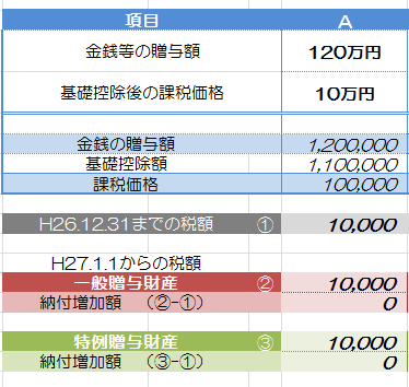 贈与税比較表_3