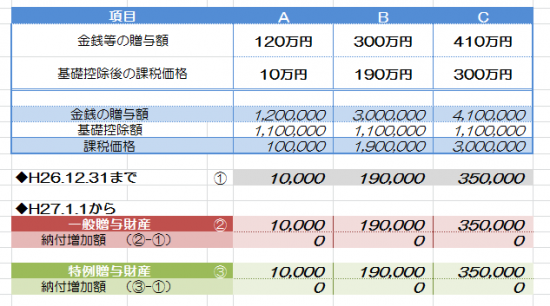 freee_贈与税税額比較_11