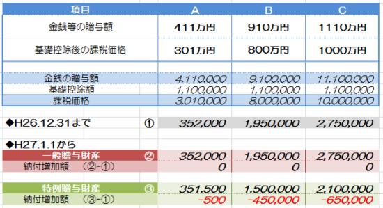freee_贈与税額比較_12