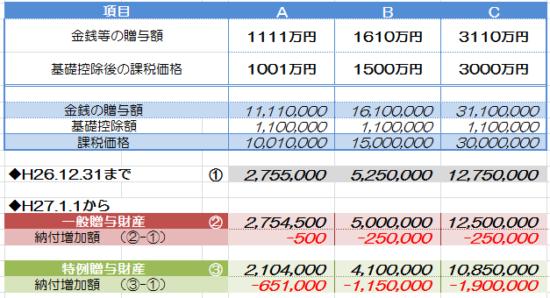 freee_贈与税額比較_13