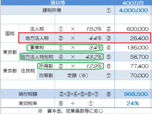 法人税予測(H26.10.1以降開始)_22