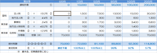 法人税予測(H26.10.1以降開始)_23
