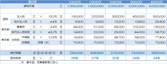 法人税予測(H26.10.1以降開始)_25