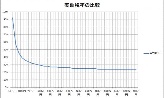 法人税予測(H26.10.1以降開始)_26