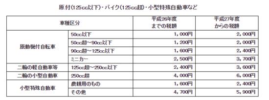 軽自動車税_11