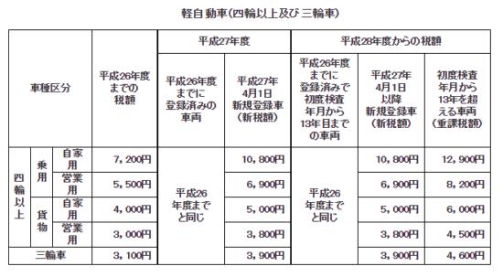 軽自動車税_12