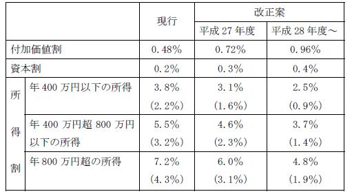 H27税制大綱11