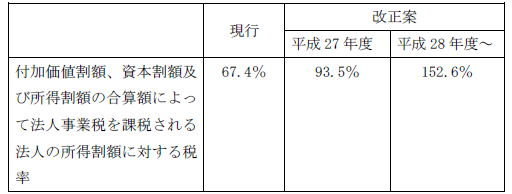 H27税制大綱12