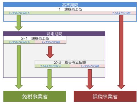 消費税の判定チャート_11