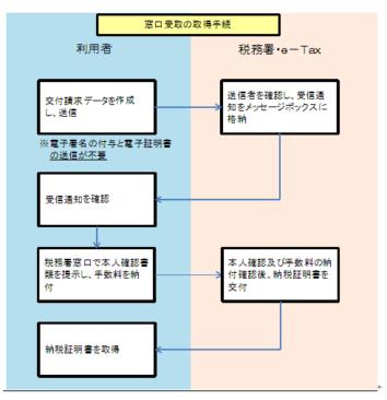 スマートフォン納税証明書_12