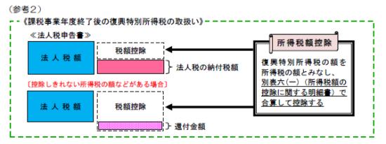 復興特別法人税改正_11
