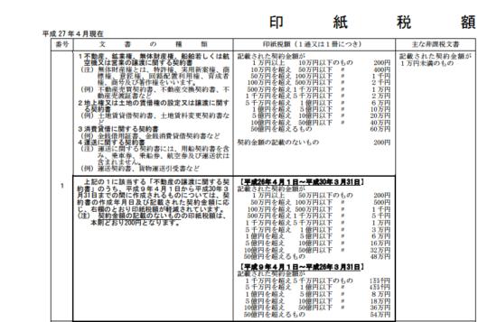 印紙税額一覧表_11