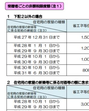 住宅取得当資金の贈与税の非課税_12