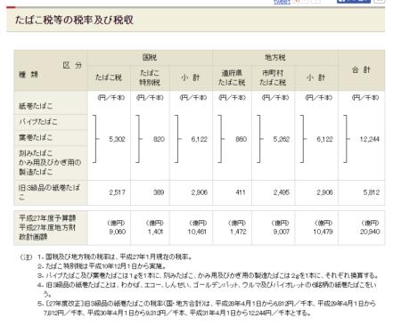 財務省_たばこ税等の税率及び税収の画像