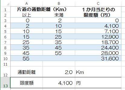 H2604以降マイカー通勤通勤手当限度額_11