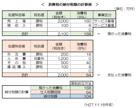 消費税簡易課税制度_11