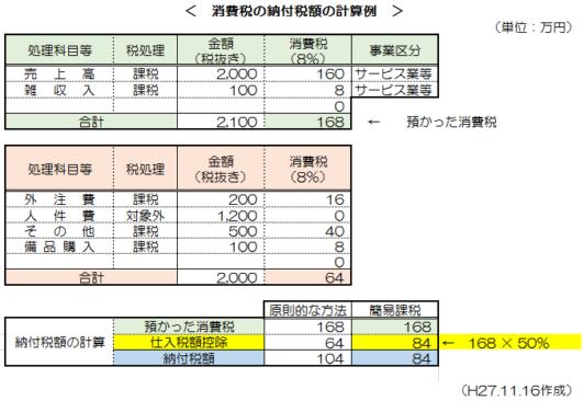 消費税簡易課税制度_12