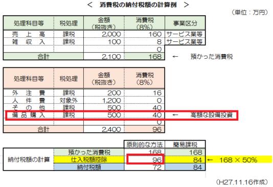 消費税簡易課税制度_13