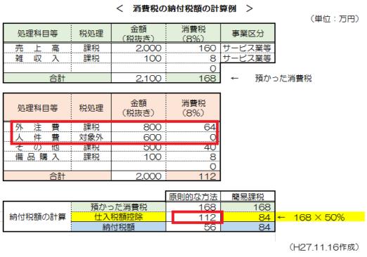 消費税簡易課税制度_14