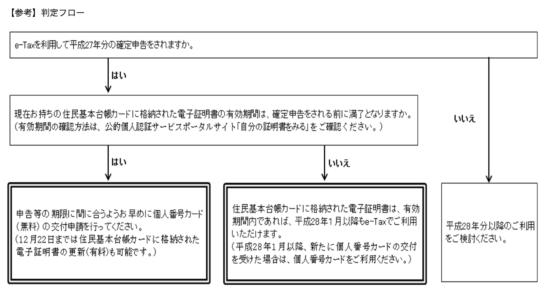 住民基本台帳で電子申告注意_12
