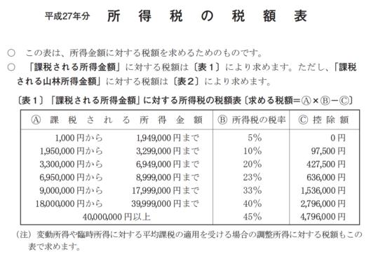 H27所得税手引き等_13