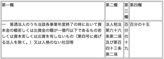 h28_税制改正大綱_13