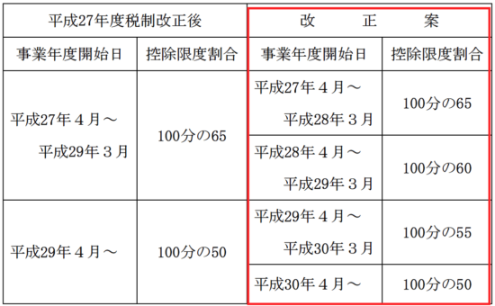 h28_税制改正大綱_14