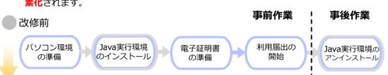 eLTAX_Java実行環境不要_13