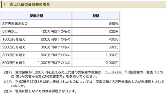 クレジット販売の領収書印紙_11