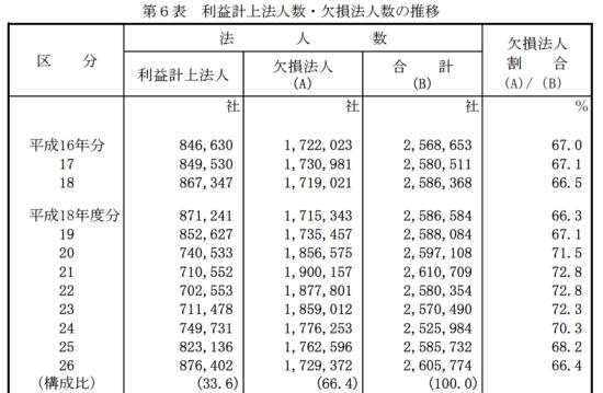 H26_会社標本調査_11