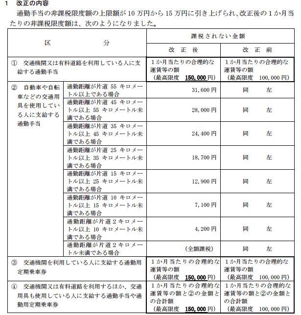 h28_通勤手当非課税限度額_12