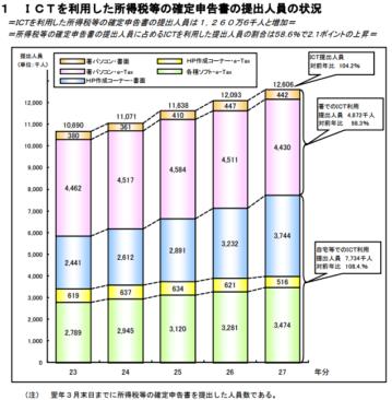 h27_所得税等の確定申告状況等_15
