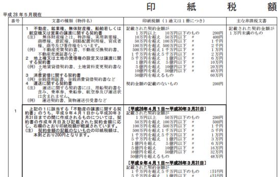 h2805_印紙税の手引き_17