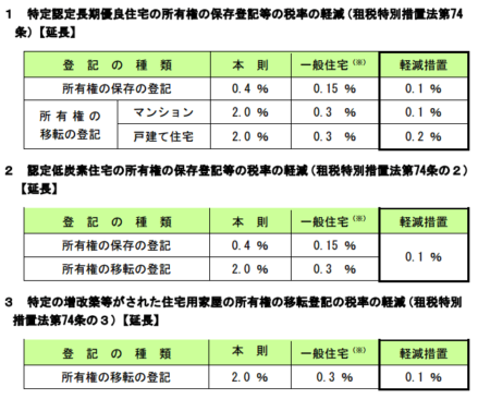 h28_登録免許税の税率の軽減措置_12