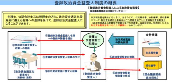登録政治資金監査人制度_11