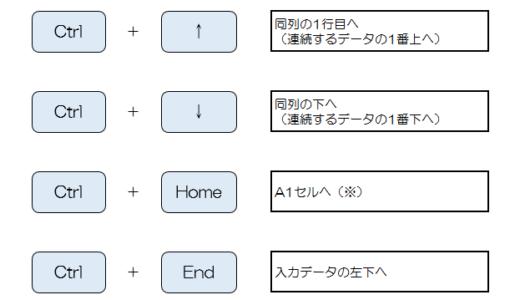 Excelの単一シート内を素早く移動する方法。ショートカットキー、画面分割、ハイパーリンクを活用する